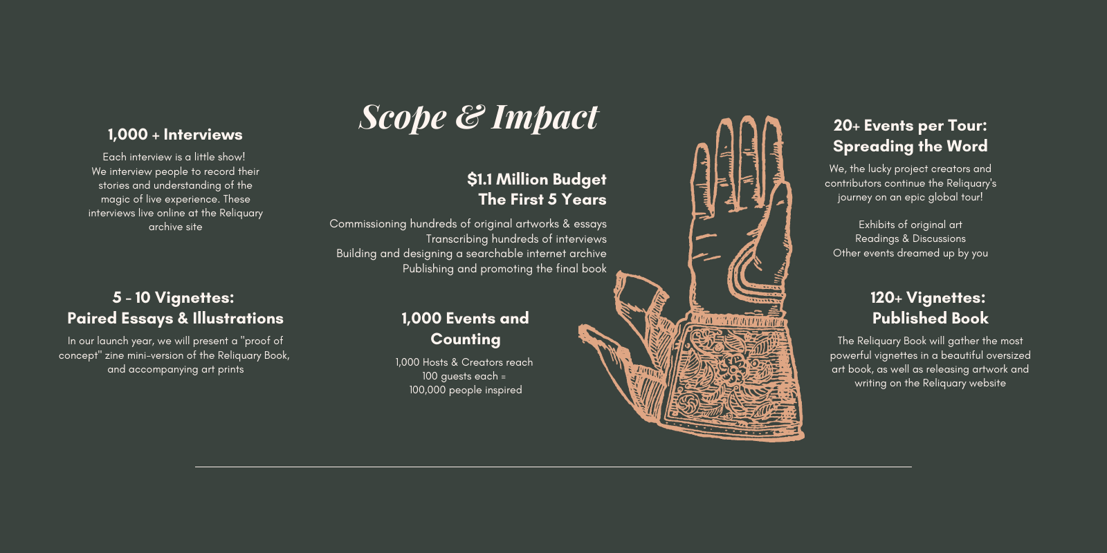 Scope & Impact